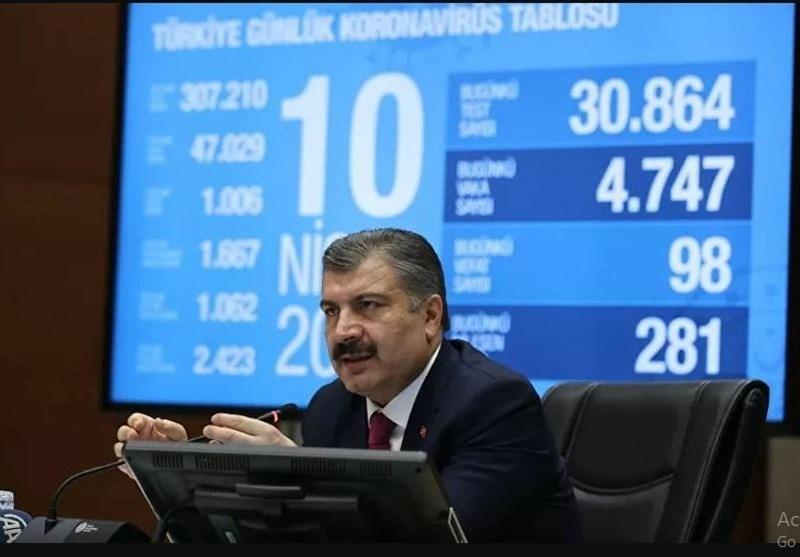 آخرین آمار ابتلای به ویروس کرونا در ترکیه، 80 هزار تست روزانه
