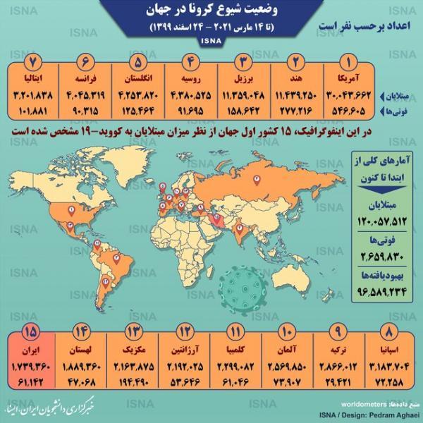 عبور مبتلایان جهانی کرونا از 120 میلیون نفر (اینفوگرافیک)