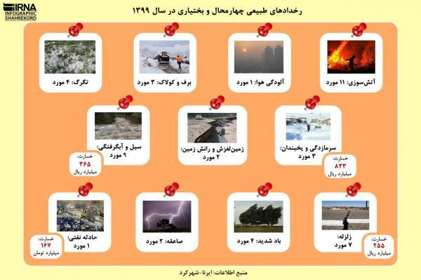 خبرنگاران اینفوگرافیک: رخدادهای طبیعی چهارمحال و بختیاری در سال 1399